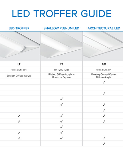 Quickly compare our LED Troffer lineup with the comprehensive guide