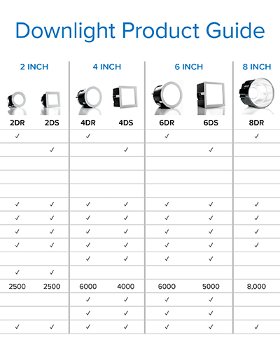 Complete matrix-style guide for easy specification of our LED Downlight Collection